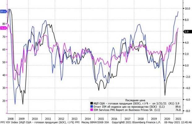 Индексы ценового давления со стороны издержек