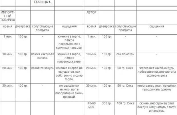 Методическое пособие о способах и сфере применения раствора этилового спирта в быту водка, юмор