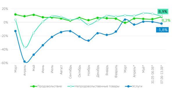 На прошлой неделе россияне меньше тратили, но больше ели