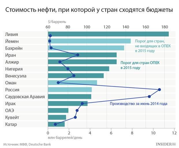 Обещание Путина выполнено: Россия слезла с нефтяной иглы