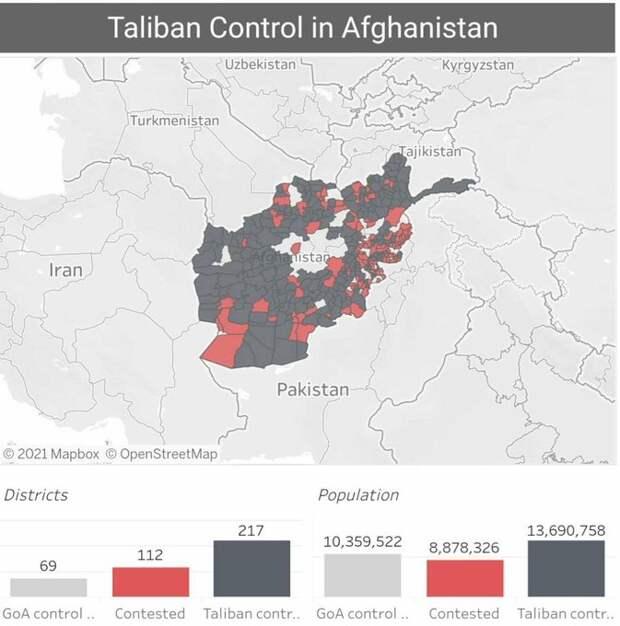 Под контролем Талибана находится большая часть населения Афганистана