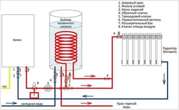 Обвязка котла в системе отопления