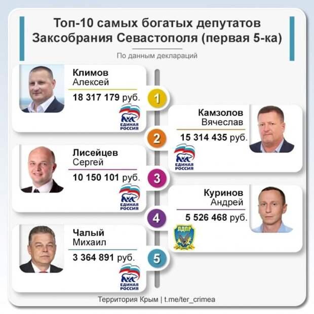ТОП-10 самых богатых депутатов Заксобрания Севастополя - первая пятерка