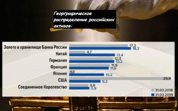 данные в процентах от общей суммы российских активов