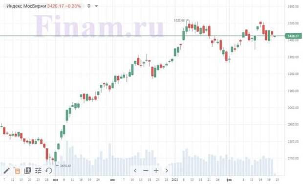 Российский рынок падает - инвесторы продают бумаги TCS и Ozon