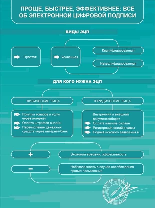Что такое электронная цифровая подпись и как она работает?