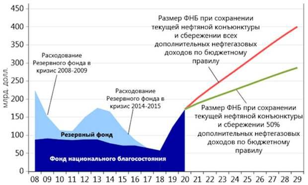 МВФ призвал Россию потратить деньги нацсостония на Запад: рассказываю какое им дело до наших сбережений