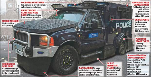 In Westminster, the Yard's £138k bomb-proof vans, with six-inch steel plating and reinforced bull bars. They weigh seven tons