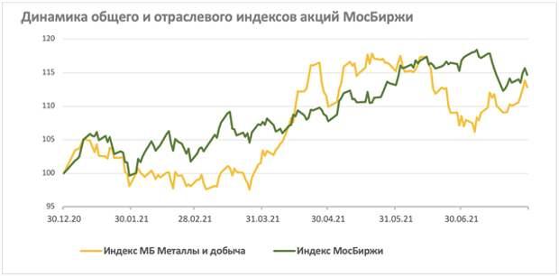 Сырьевой сектор: рост продолжается, но коррекция не за горами