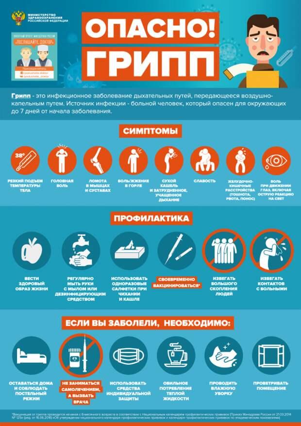 Где севастопольцам привиться от гриппа?