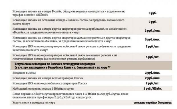 Билайн «наказывает» своих абонентов за поездки в Крым