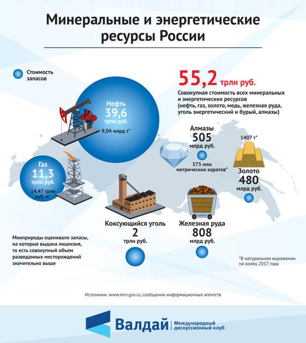 Минеральные и энергетические ресурсы России