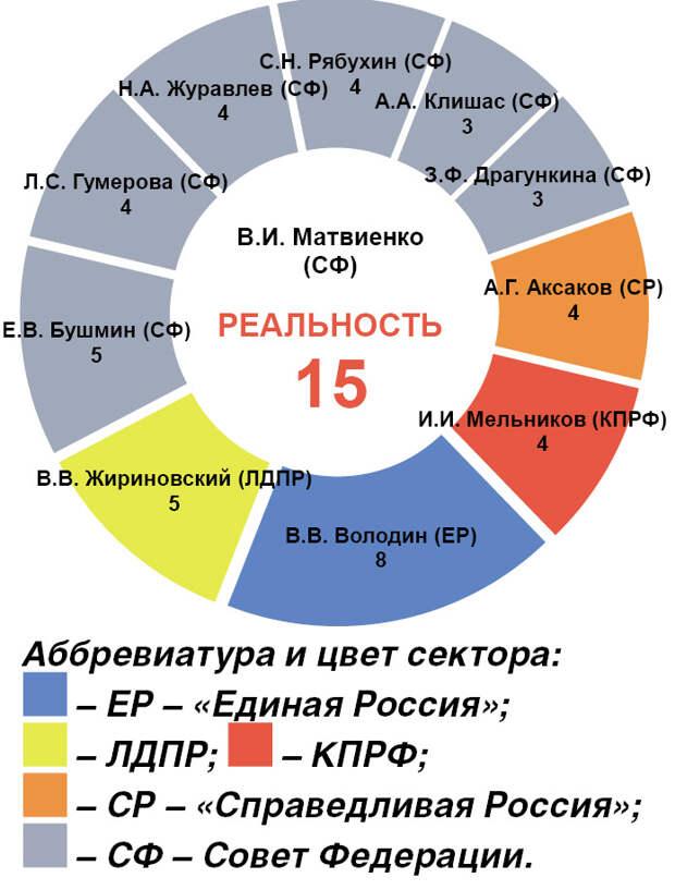 Парламентские связи Государственной Думы VII созыва