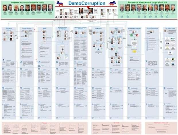 Коррупция на Украине: Деркач рассекретил данные о внешнем управлении страной со стороны США