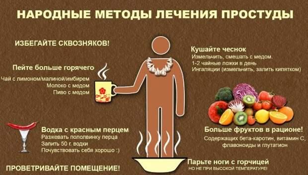 10 отличных рецептов лечения гриппа, простуды с высокой температурой, кашля. Просто и эффективно