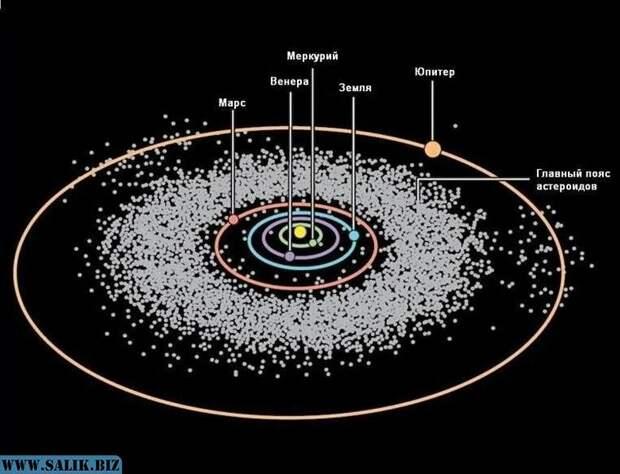 Тайна легенд о планете Фаэтон и гипотеза о ядерной войне между Марсом и Фаэтоном