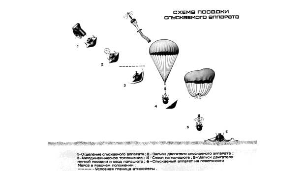 Спускаемый аппарат советской автоматической межпланетной станции «Марс-3» 2 декабря 1971 года совершил первую в истории мягкую посадку на Марс