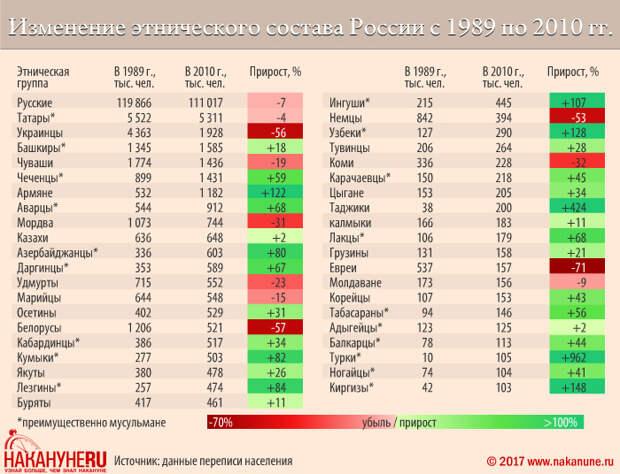 инфографика, изменение этнического состава России с 1989 по 2010 годы(2017)|Фото: Накануне.RU, Евгений Чернышёв