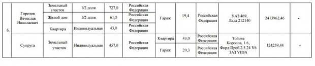 Богатый, ещё богаче – всё, что нужно знать о депутатах Заксобрания Севастополя
