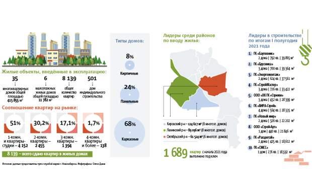 Что построили в Новосибирске за I полугодие 2021 года