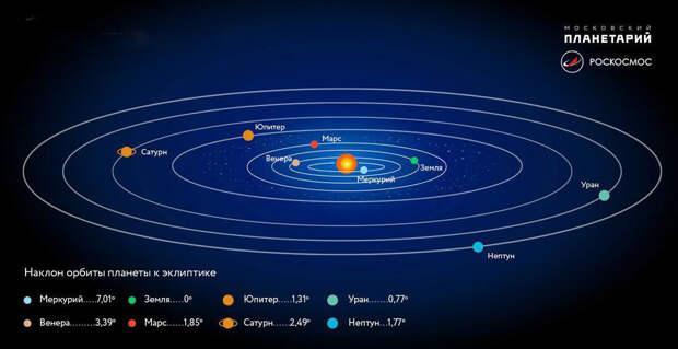 «Рождение планеты Земля» в Московском планетарии