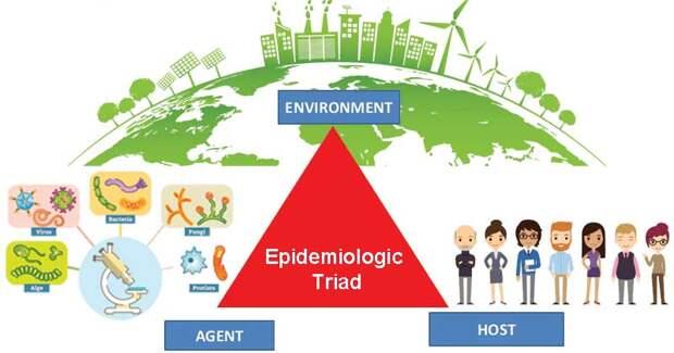 Epidemiologic-Triad-Agent-Host-Environment