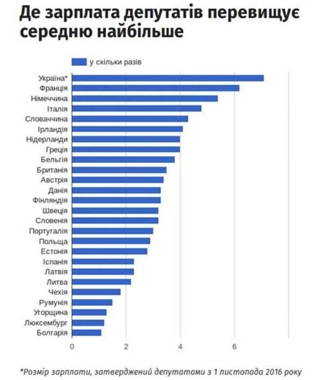 В мире просто шокированы! Украинские депутаты оказались богатейшими на планете.