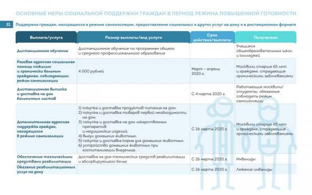 Собянин рассказал о мерах поддержки москвичей в период борьбы с COVID-19