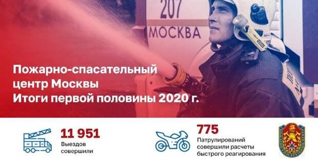 С начала года московские пожарные спасли 458 человек