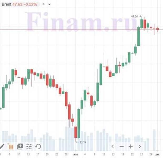 """Доброе утро! Азиатские рынки бодро подрастают, нефть слабо """"краснеет"""""""