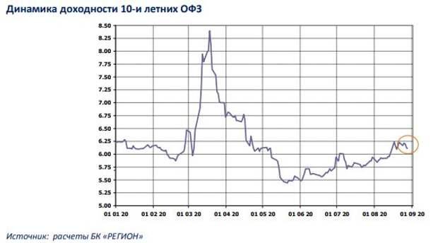 БК РЕГИОН: Рынок рублевых облигаций: успешный аукцион вернул оптимизм на вторичку