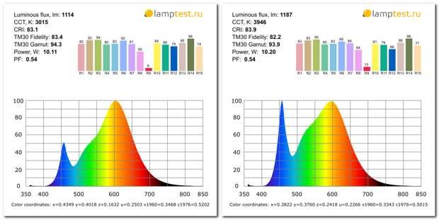 Светодиодные лампы Toshiba