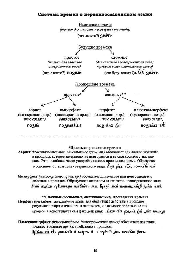церковнославянский в таблицах_15