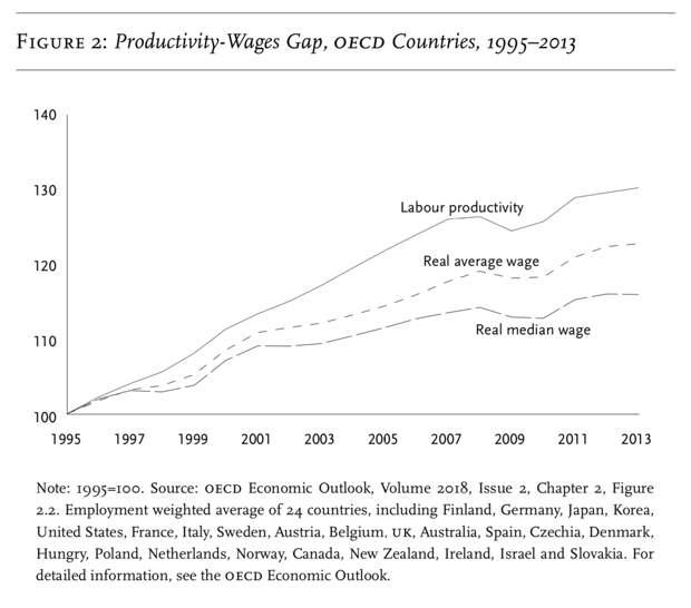 Соотношение между производительностью труда (верхняя линия), средней и медианной зарплатой (средняя и нижняя линии графика)