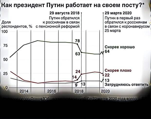 Сравнение, рейтинг Путина на 2020 год и ранее
