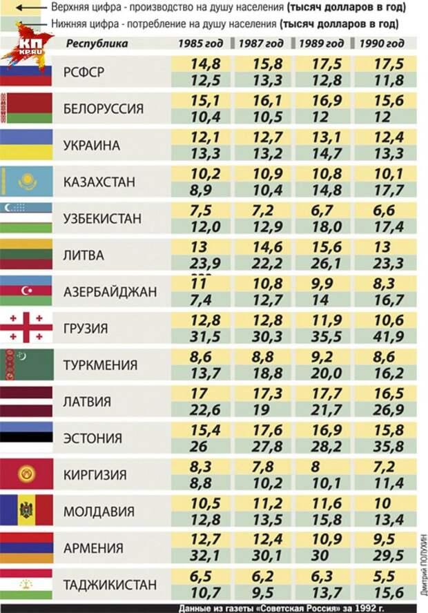 Окончательно проясняет картину соотношение данных по производству и потреблению в республиках, даже при всей условности перевода советских рублей в доллары
