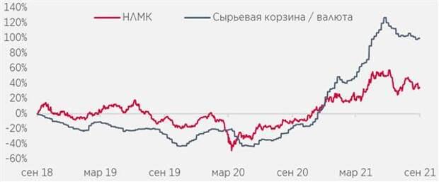 НЛМК отстает от корзины цен на сталь/сырье