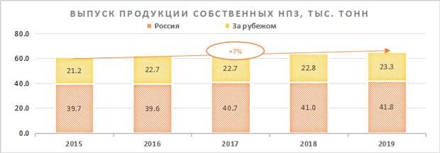 """""""ЛУКОЙЛ"""": низкий долг, хорошая диверсификация выручки"""