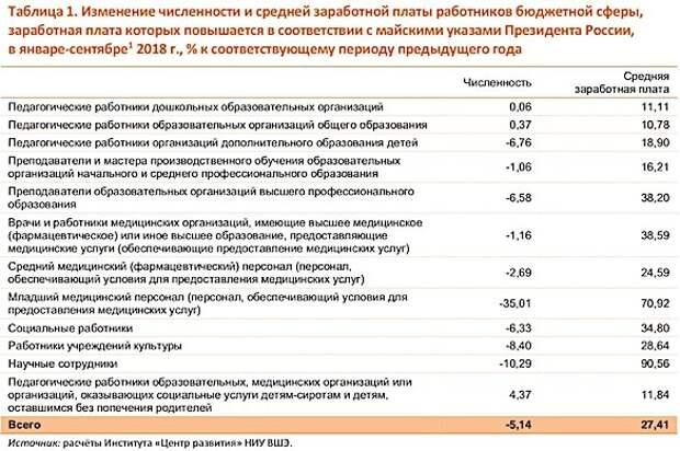 Зарплаты растут: В России уволили 35% младшего медперсонала и 10% научных сотрудников