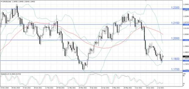 На валютном рынке растет спрос на защитные активы