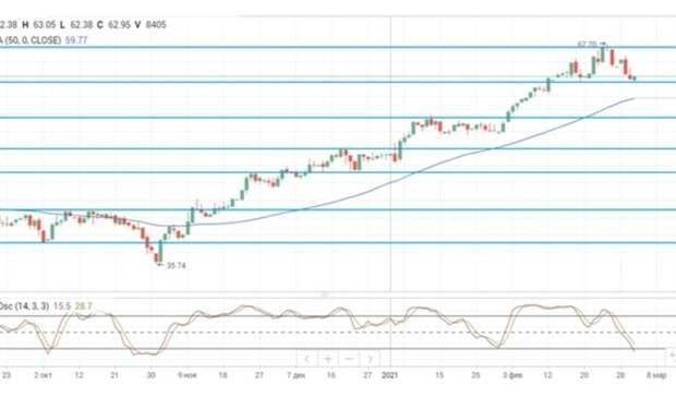 ВОПЕК ожидают достижения баланса нарынке нефти в2021 году