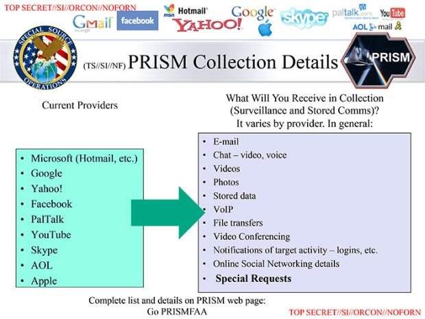 Слайд из презентации о работе программы PRISM, предоставленный Эдвардом Сноуденом.