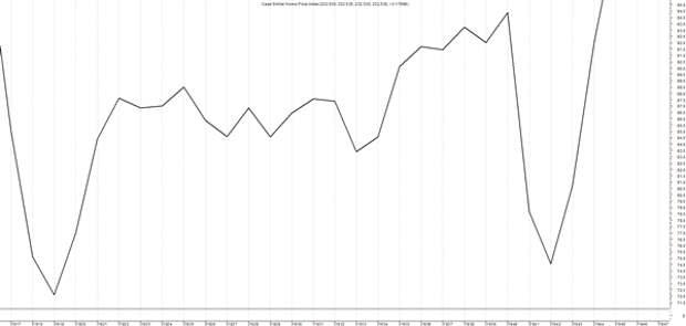 График стоимости жилья в США во время Великой Депрессии