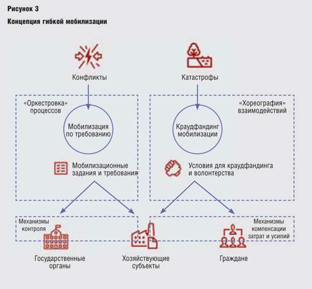 Система управления и гибридные угрозы: пора трансформироваться!