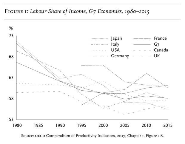 Доля оплаты рабочей силы в доходах экономик стран G7, 1980-2015