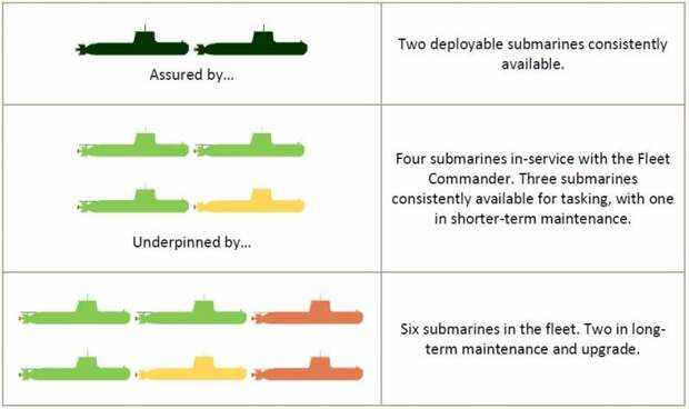 Почему российский флот заказывает по шесть боевых кораблей
