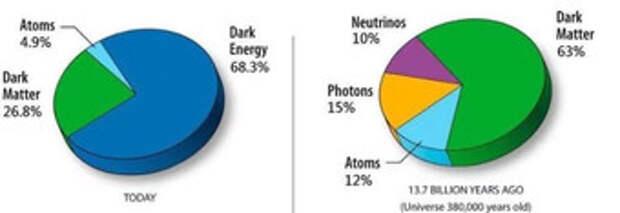 Почему во Вселенной почти нет антиматерии?