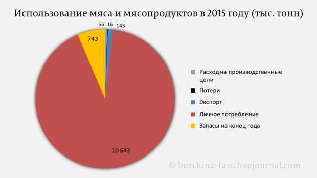 Потребление продуктов питания в России с 1990 по 2017 гг