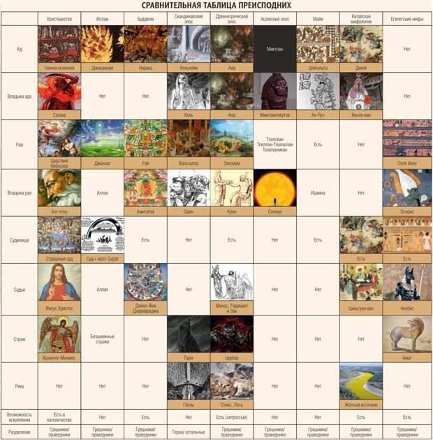 Загробные миры в различных религиях и культурах.