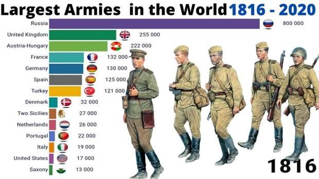 Крупнейшие армии с 1816 по 2020 год. Инфографика
